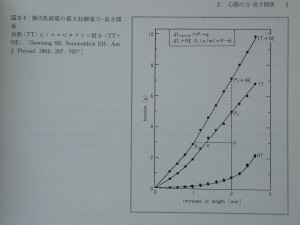 Fig.2-1