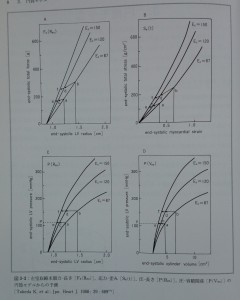 Fig.3-2