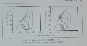 Fig.4-2