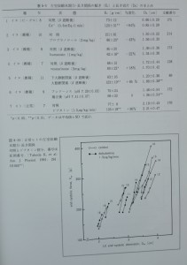 Table5-1, Fig.5-11
